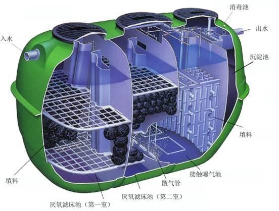 小型净化槽的构造