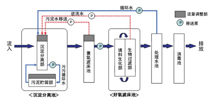 SMC净化槽工艺