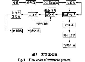 石油污水处理流程