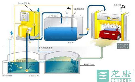 洗车污水回用设备