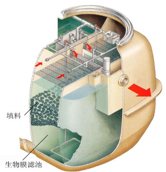 生物膜滤池